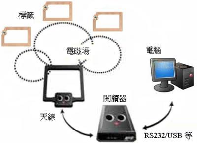 rfid读写器防冲撞原理  rfid技术的一个难点是同时读取复数个标签.